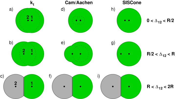 "Schematic representation of the passive area of a jet containing one hard particle ""1"" and a softer one ""2"" for various separations between them and different jet algorithms. Different shadings represent distinct jets."