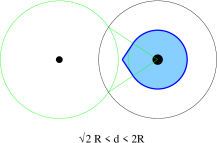 Picture of the active jet area for 2-particle configurations in the case of the SISCone jet algorithm. The black points represent the hard (big dot) and soft (small dot) particles, the black circle is the hard stable cone. The final hard jet is represented by the shaded area. The left (a) (centre (b), right (c)) plot corresponds to