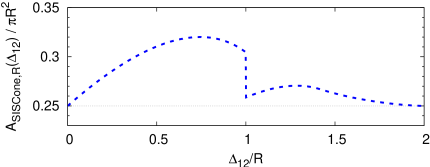 Active area of the hardest jet as a function of the distance between the hard and soft particle for the SISCone algorithm,