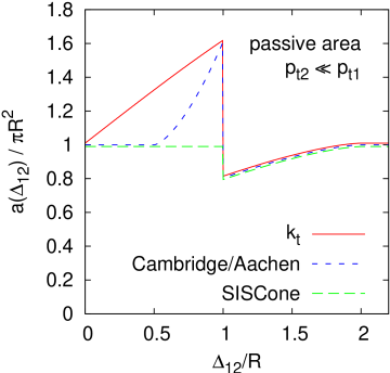Plot of the passive areas of the hard jet as a function of the distance between the hard and the soft particle, as given in table