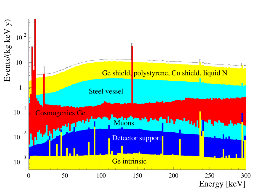 Simulated spectra of the dominant background sources for the GENIUS test facility. One year of storage below ground for the Ge detectors was assumed. Shown is the low-energy region with contributions from the germanium and copper shields, the polystyrene isolation and the detector support system, the liquid nitrogen, cosmogenic activation of the Ge crystals and intrinsic impurities of the crystals and muon induced background. The solid line represents the sum spectrum of all the simulated components.