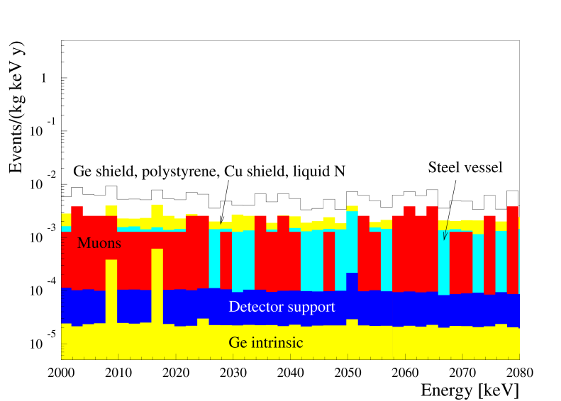 Simulated spectra of the dominant background sources for the enriched