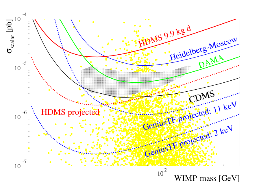 WIMP-nucleon cross section limits as a function of the WIMP mass for spin-independent interactions. The solid lines are current limits of the Heidelberg-Moscow experiment
