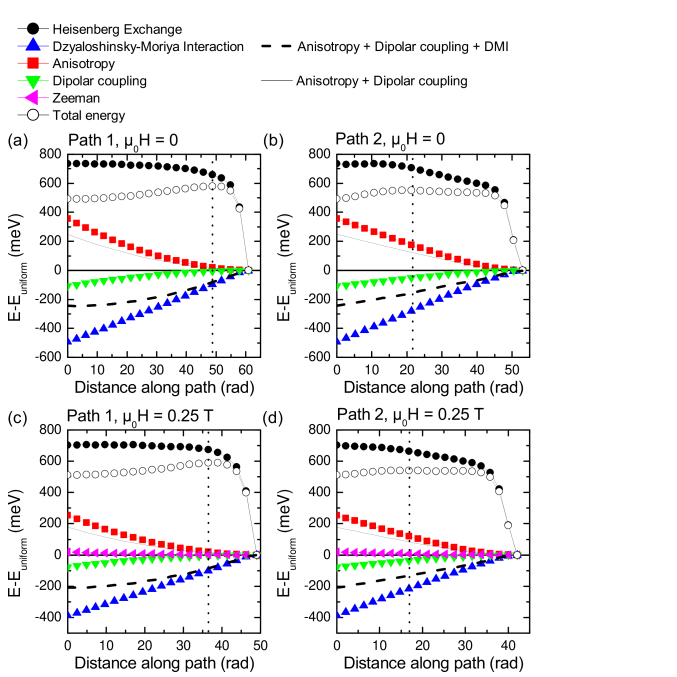 Variation of the various energy contributions along path 1 and path 2 and at 0 and 0.25 T. The vertical dotted lines indicate the position of the total energy maximum (energy barrier).