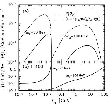 (a) Energy spectrum of isotropic (dashed) and anisotropic (solid) component of the CGB intensity for