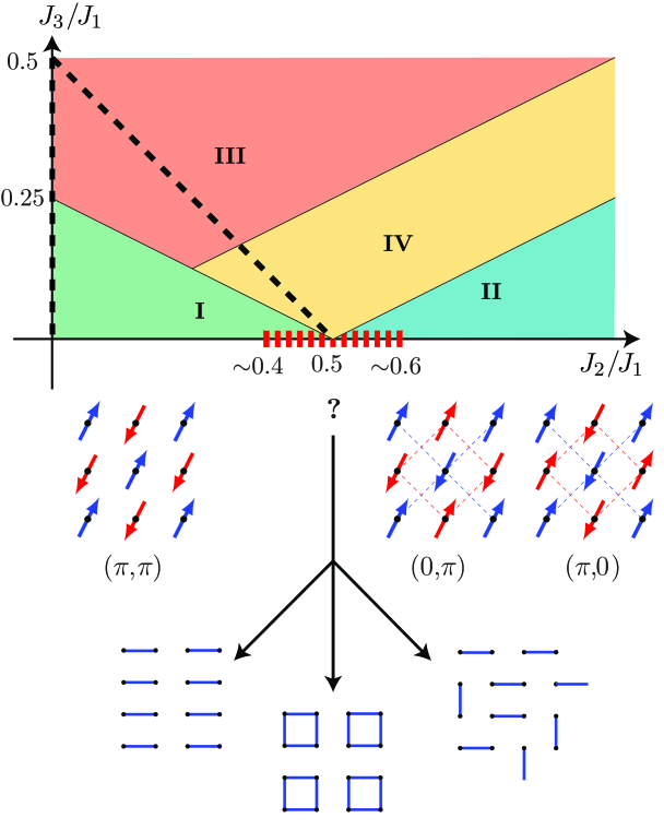 (Color online) Classical phase diagram of the