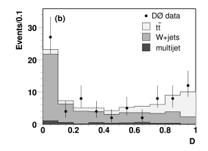 Discriminant distribution for data overlaid with the result from a fit of