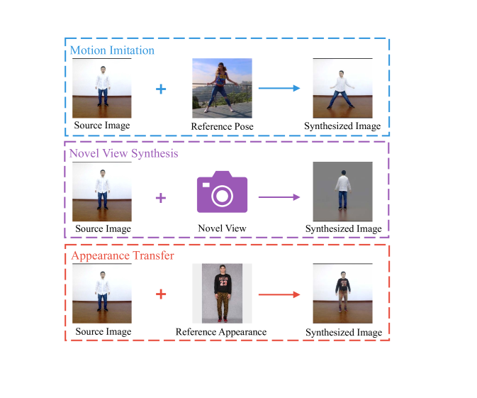 Illustration of human motion imitation, appearance transfer and novel view synthesis. The first column is the source image and the second column is reference condition, such as image or novel view of camera. The third column is the synthesized results.