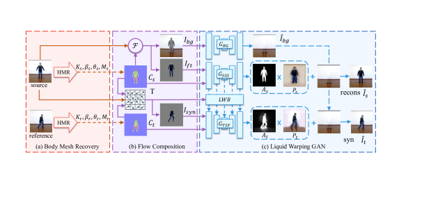 The training pipeline of our method. We randomly sample a pair of images from a video, denoting one of them as source image, named