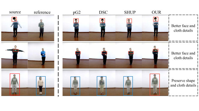 Comparison of our method with others of motion imitation on the iPER dataset (zoom-in for the best of view). 2D pose-guided methodspG2