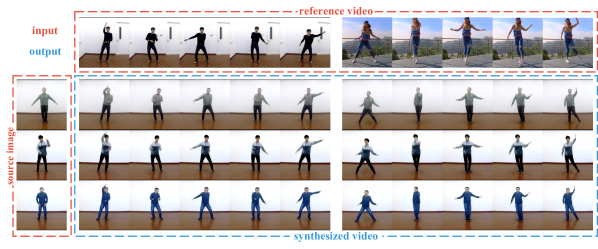 Examples of motion imitation from our proposed methods on the iPER dataset (zoom-in for the best of view). Our method could produce high-fidelity images that preserve the face identity, shape consistency and clothes details of source, even there are occlusions in source images such as the middle and bottom rows. We recommend accessing the supplementary material for more results in videos.