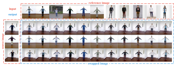 Examples of our method of human appearance transfer in the testing set of iPER (zoom-in for the best of view). Our method could produce high-fidelity and decent images that preserve the face identity and shape consistency of the source image, and keep the clothes details of reference image. We recommend accessing the supplementary material for more results.