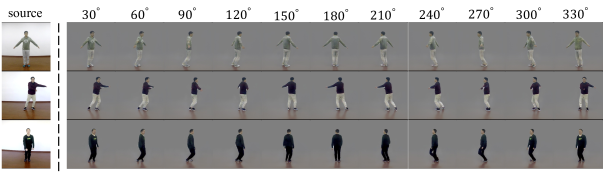 Examples of novel view synthesis from our method on the iPER dataset (zoom-in for the best of view). Our method could generate realistic-looking results under different camera views, and it is capable to preserve the source information, even in the self-occlusion case, such as the middle and bottom rows.