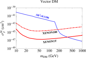 The DM-nucleon cross sections (dashed-blue) induced by operators (