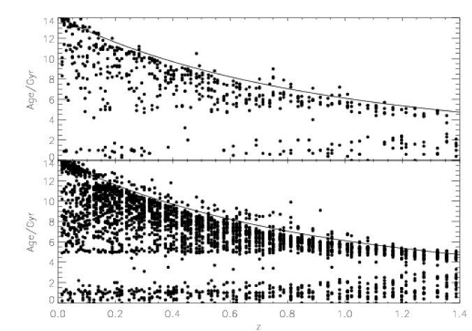 Simulated distribution for the age–redshift relation assuming that 10% of the mass was added to the early-type galaxy in the redshift interval