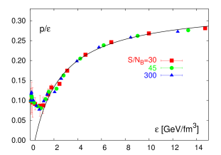 Equation of state of 2-flavor QCD on lines of constant entropy per baryon number. The left hand figure shows three lines of constant