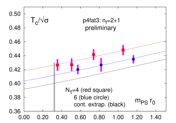 The transition temperature in QCD expressed in units of the square root of the string tension. Shown are results obtained from a simulation of QCD with two light quark masses and a heavier strange quark mass