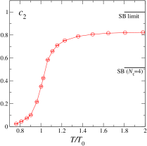 Temperature dependence of the Taylor expansion coefficients for