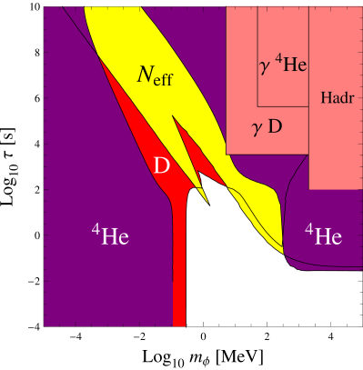 Bounds on early ALP decays from deuterium underproduction (D, red), helium overproduction (He, purple), helium photodissociation (