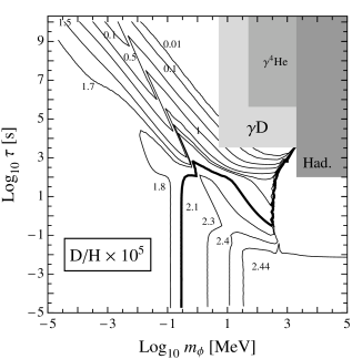 Isocontours of the primordial abundance of deuterium normalized to protons (D/H) (left) and helium