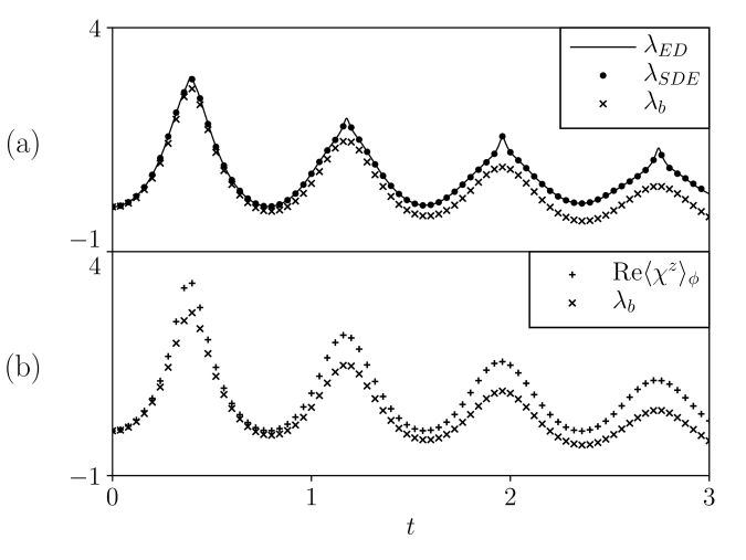 (a) Time-dependent lower bound