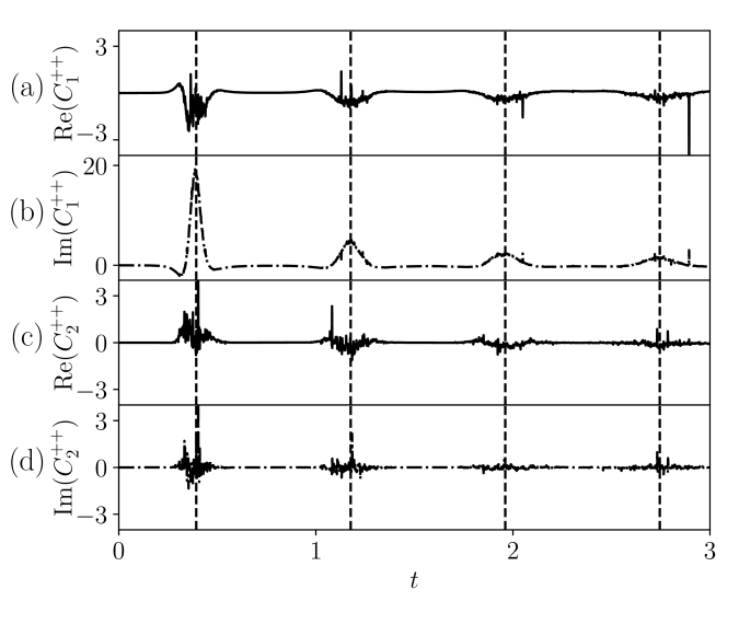 Time-dependent connected correlation functions of the disentangling variables