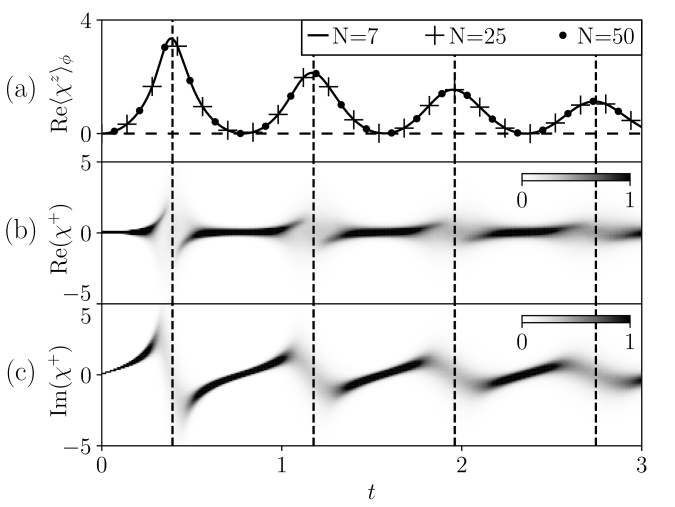 Time-evolution of the disentangling variables in the 1D quantum Ising model following a quantum quench from the fully-polarized initial state