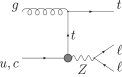Diagrams for single top production in hadron collisions: (a)