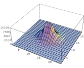 (a) The hexagonal lattice with a defect of type I. (b) The plot shows the energy differences at points in the hexagonal lattice relative to the reference lattice. The vertical axis is in units of
