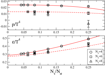 Finite size scaling analysis of bulk thermodynamic observables on lattices of size