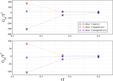Cut-off dependence in different discretization schemes of the energy momentum tensor. The left hand part of the figure shows results for the trace-trace and energy-energy correlation functions for different values of the lattice cut-off