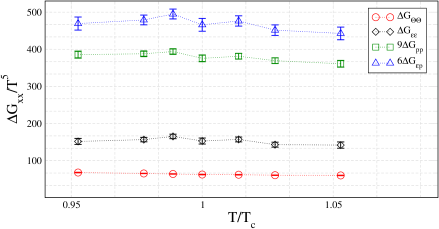Midpoint-subtracted correlation functions on lattices with temporal extent