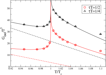The correlation function of the trace of the energy-momentum tensor,