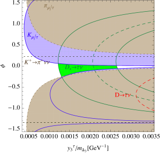 Combined bounds on the triplet leptoquark parameters in the two-generation limit in the tau (upper plot) and muon (lower plot) sectors. All bands represent