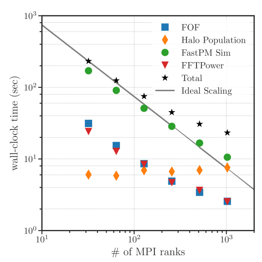 The wall-clock time as a function of the number of MPI ranks used for each step in the galaxy clustering emulator detailed in Figure