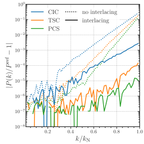 A comparison of the effects of interlacing when using the CIC, TSC, and PCS windows. We show the ratio of the power spectrum computed for a log-normal density field using a mesh with