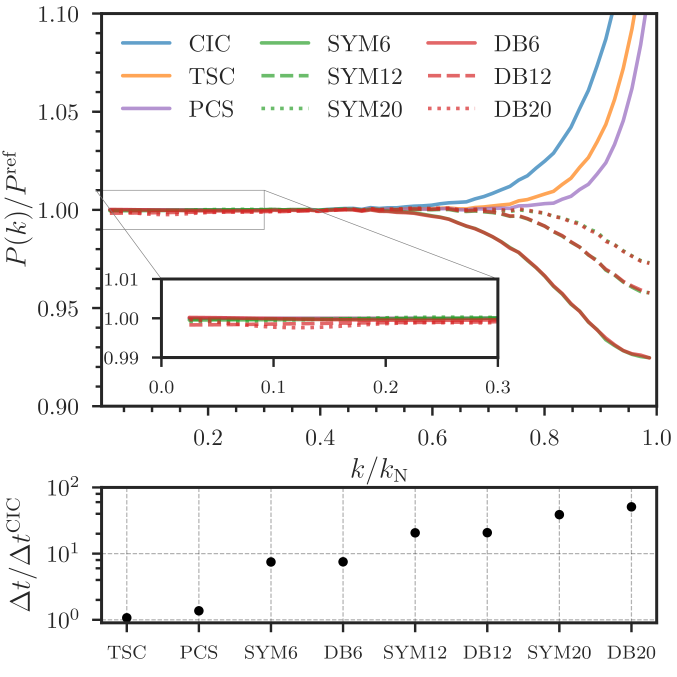 The performance of the Daubechies and Symlet wavelets in comparison to the CIC, TSC, and PCS windows. Wavelet windows of sizes