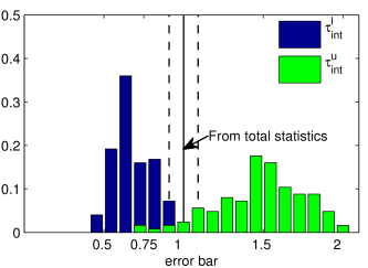 Histogram distribution of the error bars (upper and lower bound) for the mass of the pseudo-scalar