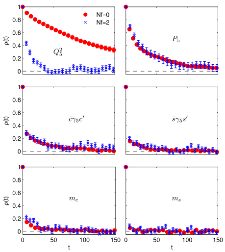 Comparison of the normalized auto-correlation function