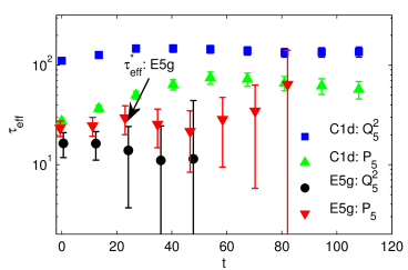 Estimators for the exponential auto-correlation time from smeared plaquette and topological charge in pure gauge (C1d) and dynamical (E5g) simulations.