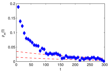 Auto-correlation function of the mass of the