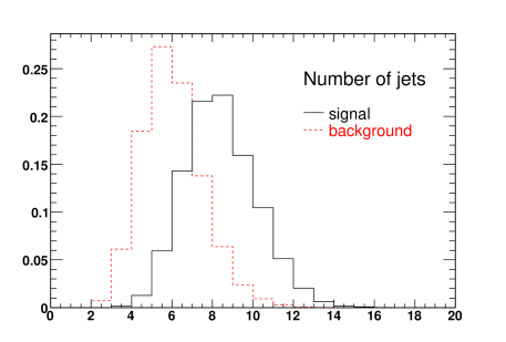 Number of jets with