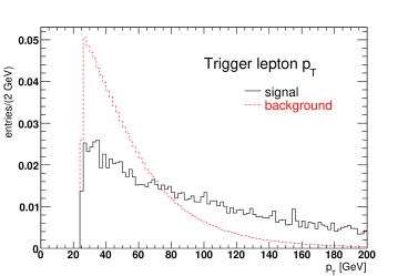 """Generator-level signal and background """"trigger"""" distributions after initial trigger conditions, normalized to unit area. Top left:"""