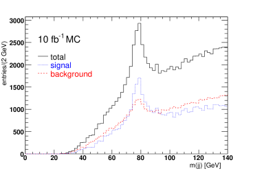 Left: dijet mass distribution for all jets for signal, background, and their sum, for