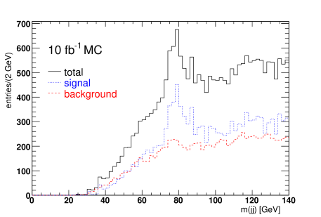 Dijet mass distribution and signal, background, and their sum, after eliminating the first hadronic