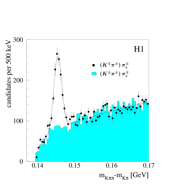 Distribution of the mass difference