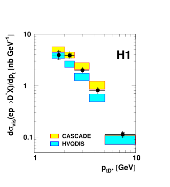 Single differential inclusive cross section