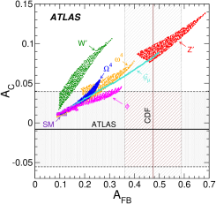 Measured FB asymmetries from the Tevatron and charge asymmetries from the LHC, compared to predictions from the SM as well as predictions incorporating various potential new physics contributions. The horizontal (vertical) bands and lines correspond to the ATLAS and CMS (CDF and D0) measurements. In (a) the inclusive values are presented and in (b) the ATLAS measurement for