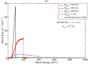 (a) Predicted muon event rates in IceCube from monochromatic neutrinos. The muon rates assume