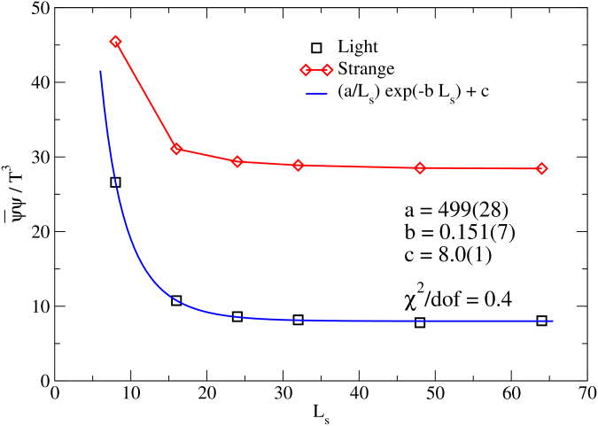 Chiral condensate versus the valence